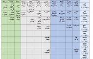 الامتحانات الالكترونية الفصل الثاني ٢٠٢٠-٢٠٢١