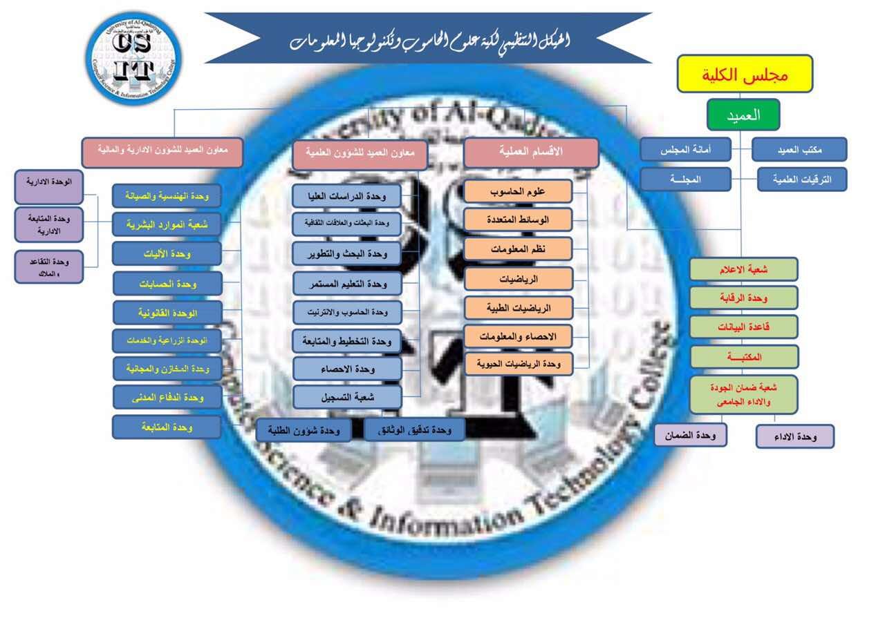 الهيكل التنظيمي لكلية علوم الحاسوب وتكنولوجيا المعلومات