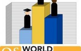 دخول جامعة القادسية التصنيف البريطاني لجودة الجامعات (QS )