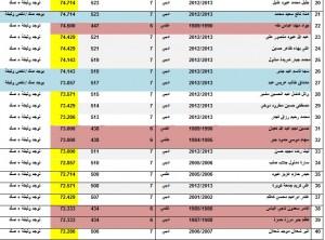 اسماء الطلبة المقبولين مسائي 2013-2014 (2)
